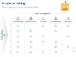 Workforce Training Banking Ppt Powerpoint Presentation Examples