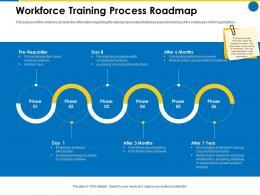 Workforce Training Process Roadmap Business Manual Ppt Inspiration Sample