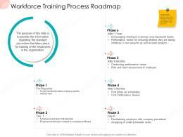 Workforce Training Process Roadmap Business Procedure Manual Ppt Icon Slide Portrait