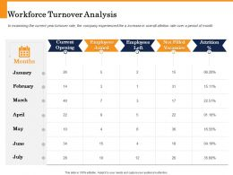 Workforce Turnover Analysis Filled Vacancies Ppt Powerpoint Presentation Icon