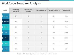 Workforce Turnover Analysis Opening Balance Ppt Powerpoint Presentation Infographics Mockup