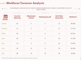 Workforce Turnover Analysis Vacancies Ppt Powerpoint Presentation Designs Download