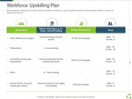 Workforce Upskilling Plan Company Expansion Through Organic Growth Ppt Diagrams