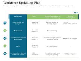 Workforce Upskilling Plan Firm Rescue Plan Ppt Powerpoint Presentation Model Background