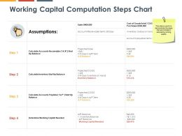 Working Capital Computation Steps Chart Planning Ppt Powerpoint Presentation Icon Show