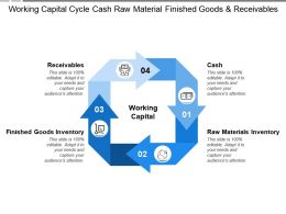 Working Capital Cycle Cash Raw Material Finished Goods And Receivables