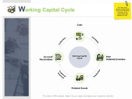 Working Capital Cycle Collection Ppt Powerpoint Presentation Gallery Microsoft