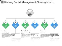 Working Capital Management Showing Inventory Receivables And Required Funding
