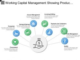 Working Capital Management Showing Production Payment And Collections