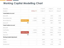 Working Capital Modelling Chart Costs Payable Ppt Powerpoint Presentation Gallery Examples