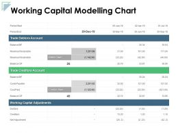 Working Capital Modelling Chart Revenue Receivable Ppt Powerpoint Presentation File