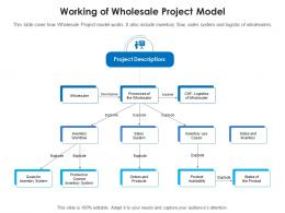 Working Of Wholesale Project Model