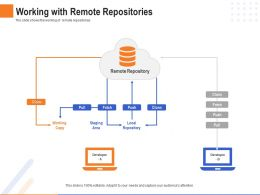 Working With Remote Repositories Pull Fetch Clone Ppt Powerpoint Deck