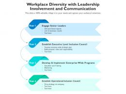 Workplace Diversity With Leadership Involvement And Communication