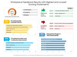 Workplace Feedback Results With Highest And Lowest Scoring Statements
