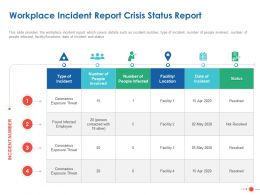 Workplace Incident Report Crisis Status Report Ppt Powerpoint Presentation Format