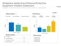 Workplace Medical And Personal Protective Equipment Violation Dashboard