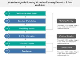 Workshop Agenda Showing Workshop Planning Execution And Post Workshop