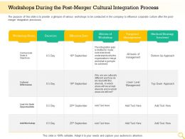 Workshops During The Post Merger Cultural Integration Process Opportunities Ppt Graphics