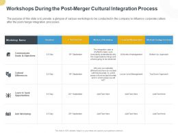 Workshops During The Post Merger Cultural Integration Process Ppt Powerpoint