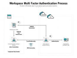 Workspace Multi Factor Authentication Process