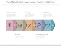 World Market Entry Strategies Template Powerpoint Slide Rules
