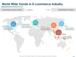 World Wide Trends In E Commerce Industry Ppt Powerpoint Presentation Outline