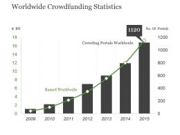 Worldwide Crowdfunding Statistics Powerpoint Slide Designs