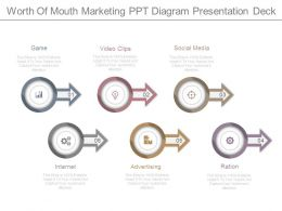 Worth Of Mouth Marketing Ppt Diagram Presentation Deck