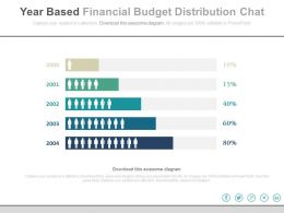 year_based_financial_budget_distribution_chart_powerpoint_slides_Slide01