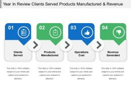 Year In Review Clients Served Products Manufactured And Revenue