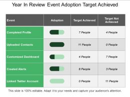 Year In Review Event Adoption Target Achieved