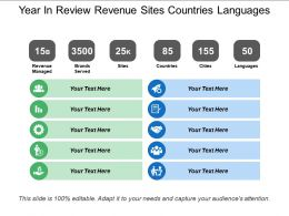 Year In Review Revenue Sites Countries Languages