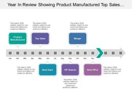 Year In Review Showing Product Manufactured Top Sales And Merger