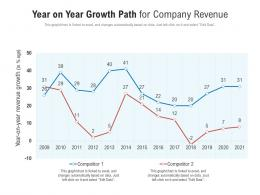 Year On Year Growth Path For Company Revenue