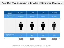 Year Over Year Estimation Of Iot Value Of Connected Devices And Person