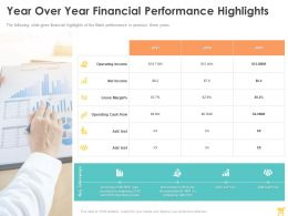 Year Over Year Financial Performance Highlights Ppt Powerpoint Presentation Professional Example