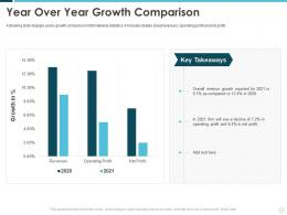 Year Over Year Growth Comparison Building Effective Brand Strategy Attract Customers
