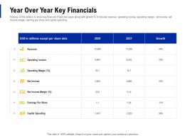 Year Over Year Key Financials Creating Business Monopoly Ppt Powerpoint Presentation Diagrams