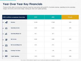 Year Over Year Key Financials Ppt Powerpoint Presentation Show Templates