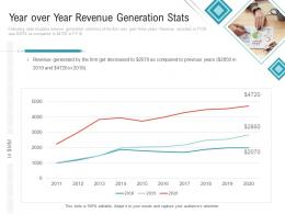 Year Over Year Revenue Generation Stats Embedding Vendor Performance Improvement Plan Ppt Guidelines