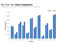 Year Over Year Sales Comparison