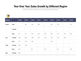 Year Over Year Sales Growth By Different Region