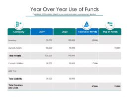 Year Over Year Use Of Funds