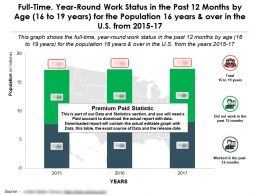 Year Round Full Time Work Status In Past 12 Months By Age 16 To 19 Years For 16 Years Over In US 2015-17