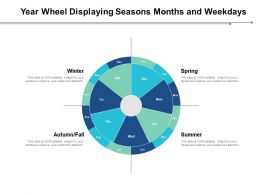Year Wheel Displaying Seasons Months And Weekdays