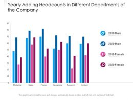 Yearly Adding Headcounts In Different Departments Of The Company