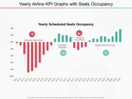Yearly Airline KPI Graphs With Seats Occupancy