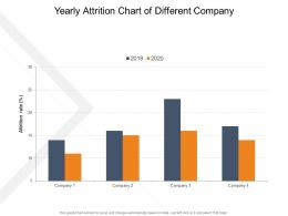 Yearly Attrition Chart Of Different Company