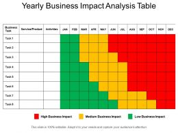 Yearly Business Impact Analysis Table